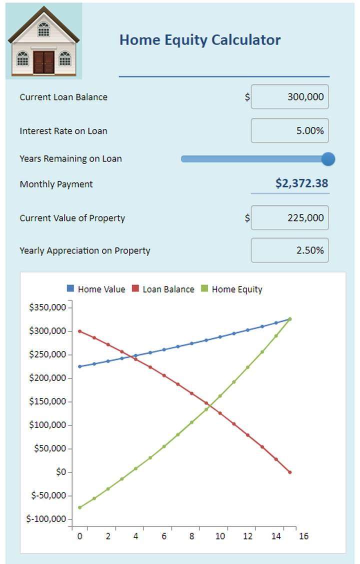Screenshot of a home equity calculator