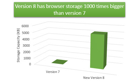 browser-storage-v7-vs-v8