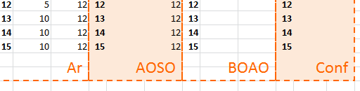 A spreadsheet where every second block has a light red background color