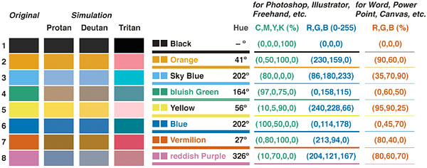 A table suggesting unambiguous screen colors that work also for the colorblind from http://jfly.iam.u-tokyo.ac.jp/color/#pallet